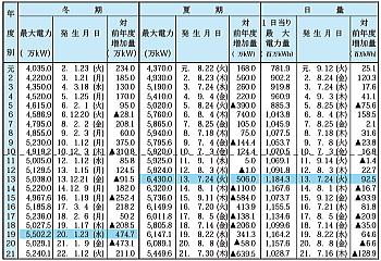 東京電力の電力需要 最大電力