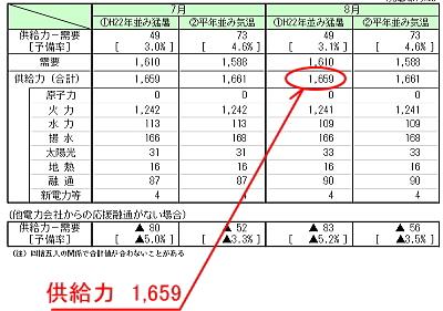 2013年の電力需給見通し