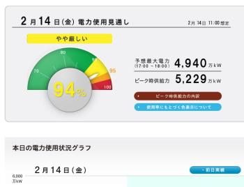 東京電力 関西電力 電力使用量が今冬最大