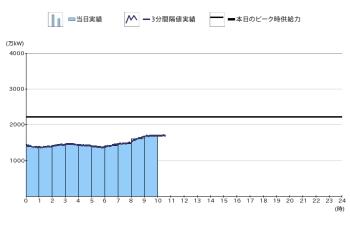 関西電力管内 2014年夏は大変厳しい節電をしなければ
