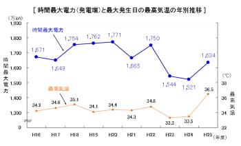 震災後の最大電力が下がったグラフから急激に伸びてきています。